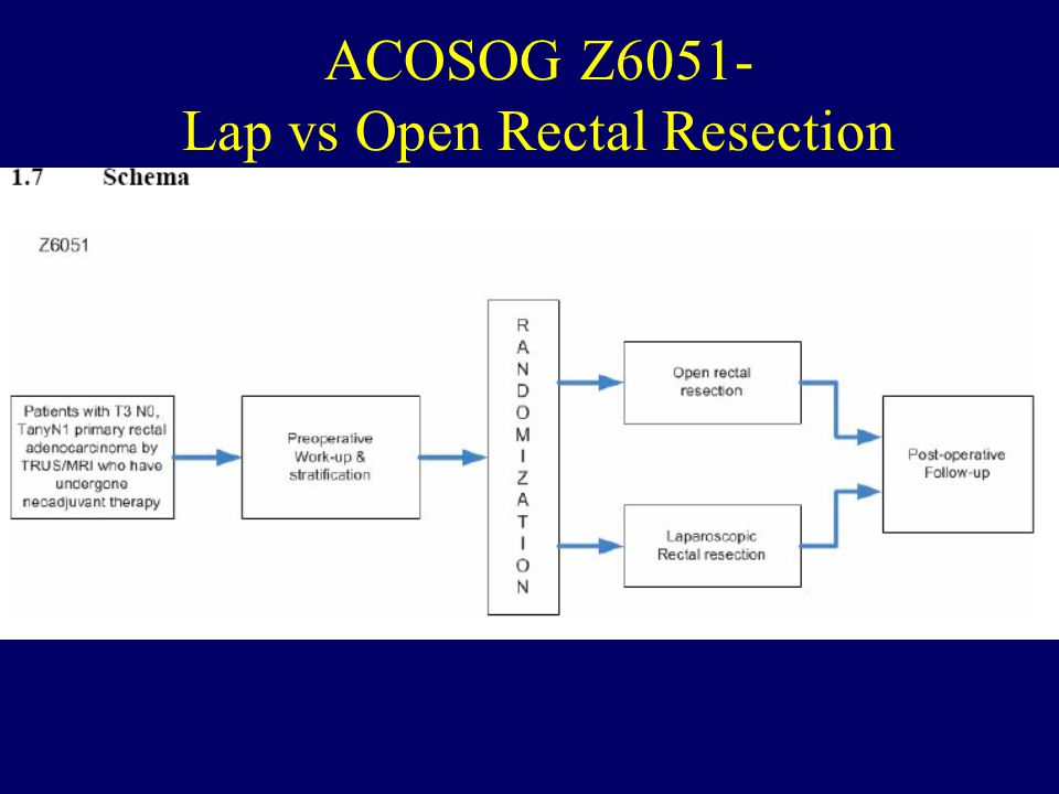 ACOSOG Z6051- Lap vs Open Rectal Resection