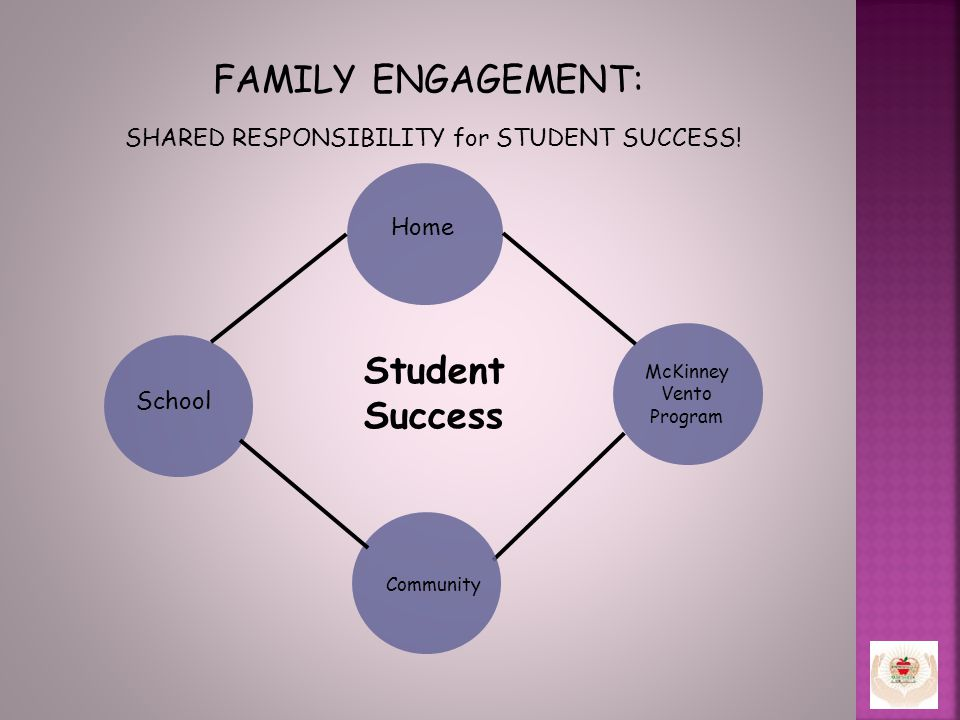 FAMILY ENGAGEMENT: SHARED RESPONSIBILITY for STUDENT SUCCESS.