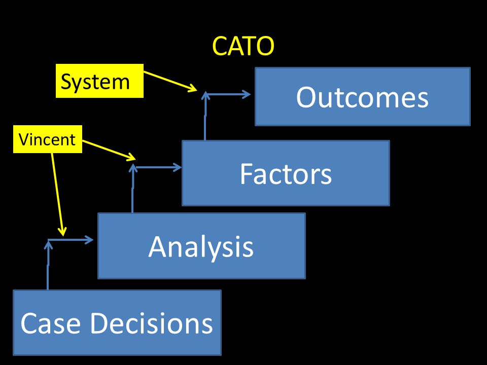 CATO Case Decisions Analysis Factors Outcomes System Vincent