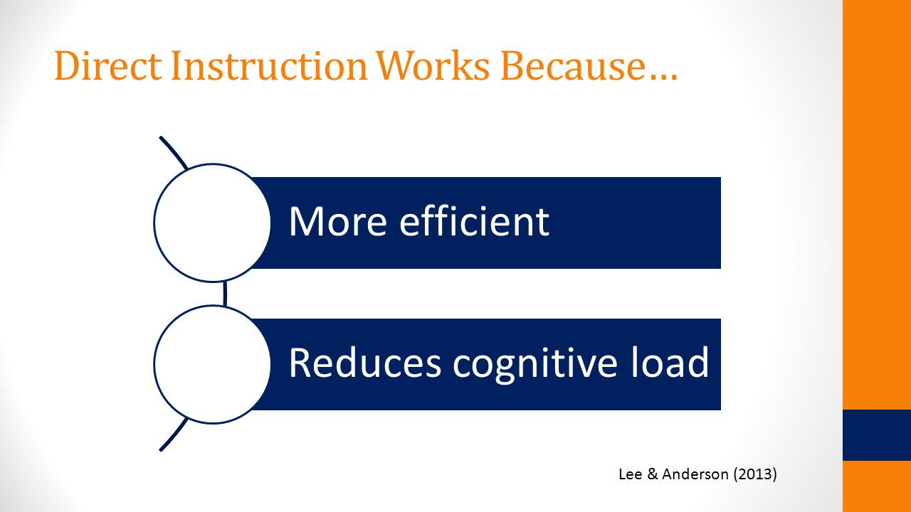 Direct Instruction Works Because… More efficient Reduces cognitive load Lee & Anderson (2013)