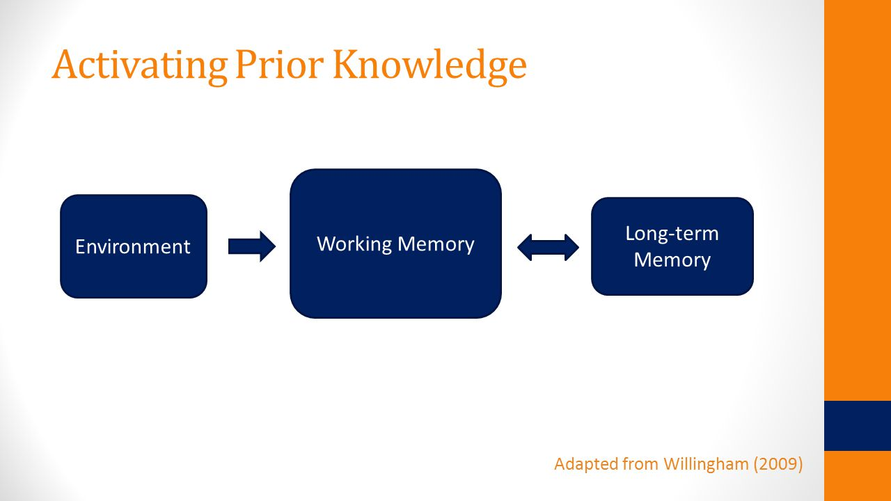 Activating Prior Knowledge Working Memory Environment Long-term Memory Adapted from Willingham (2009)