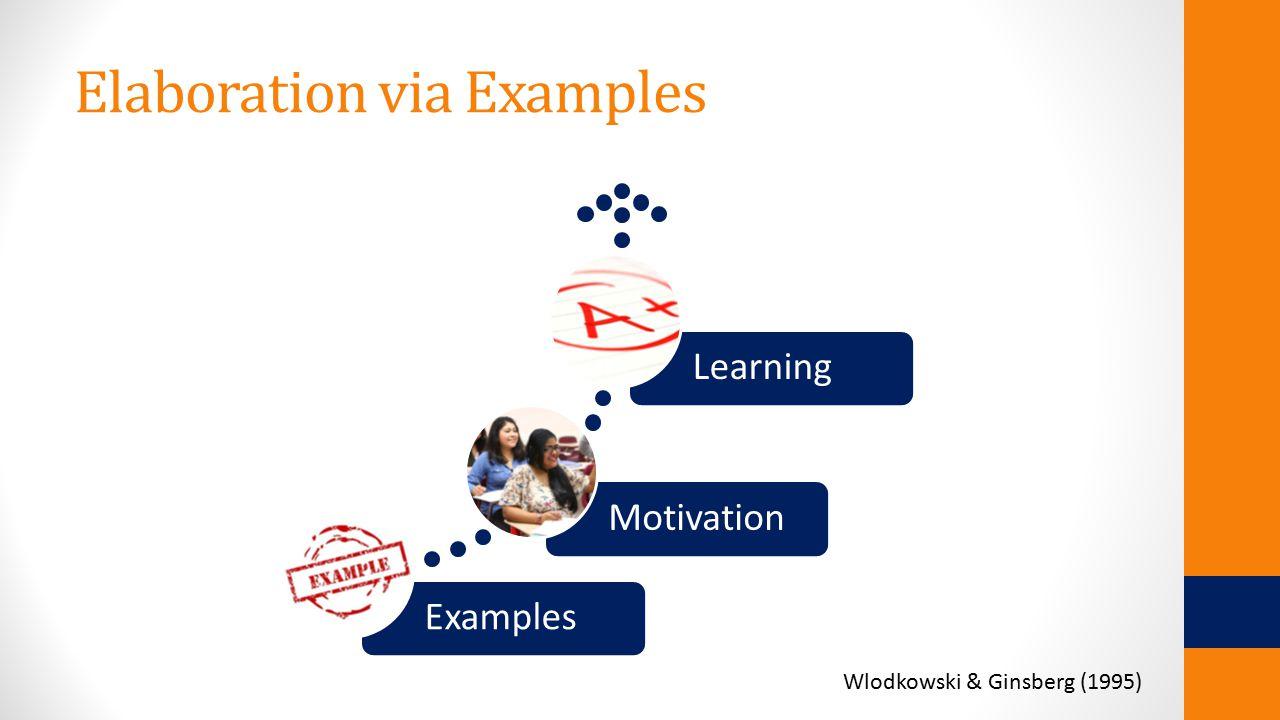Elaboration via Examples ExamplesMotivationLearning Wlodkowski & Ginsberg (1995)