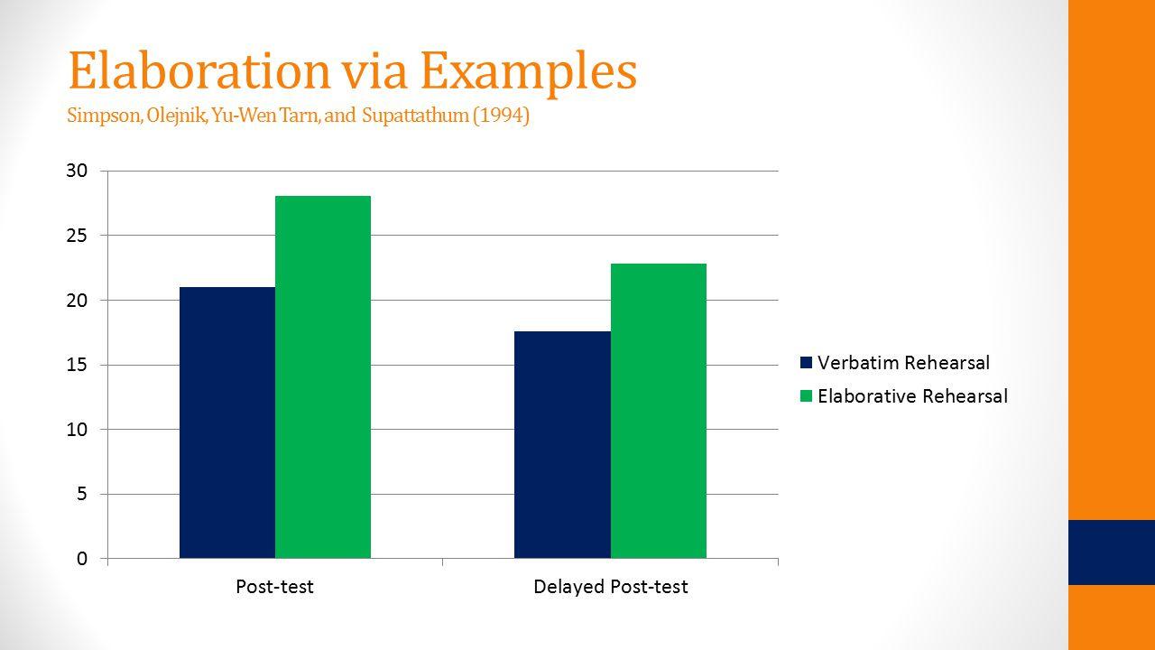 Elaboration via Examples Simpson, Olejnik, Yu-Wen Tarn, and Supattathum (1994)
