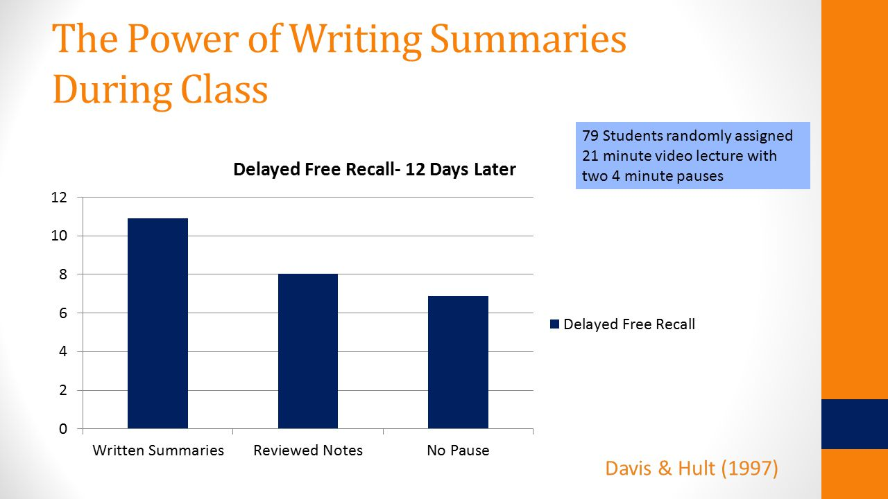 The Power of Writing Summaries During Class 79 Students randomly assigned 21 minute video lecture with two 4 minute pauses Davis & Hult (1997)