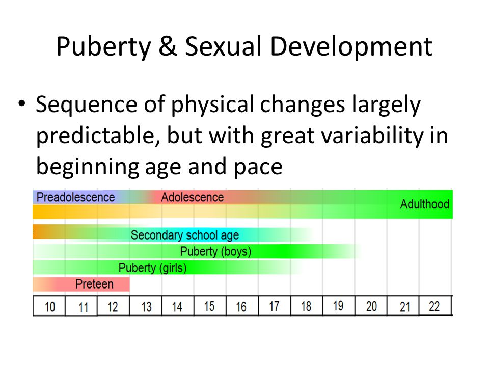 Signs of Puberty Girls: – Breasts fully develop between 12 and 18 years of age – Pubic, armpit, and leg hair grow and reach adult patterns at about 13 to 14 years old – Menstruation begins from 10 to 15 years old (ave.