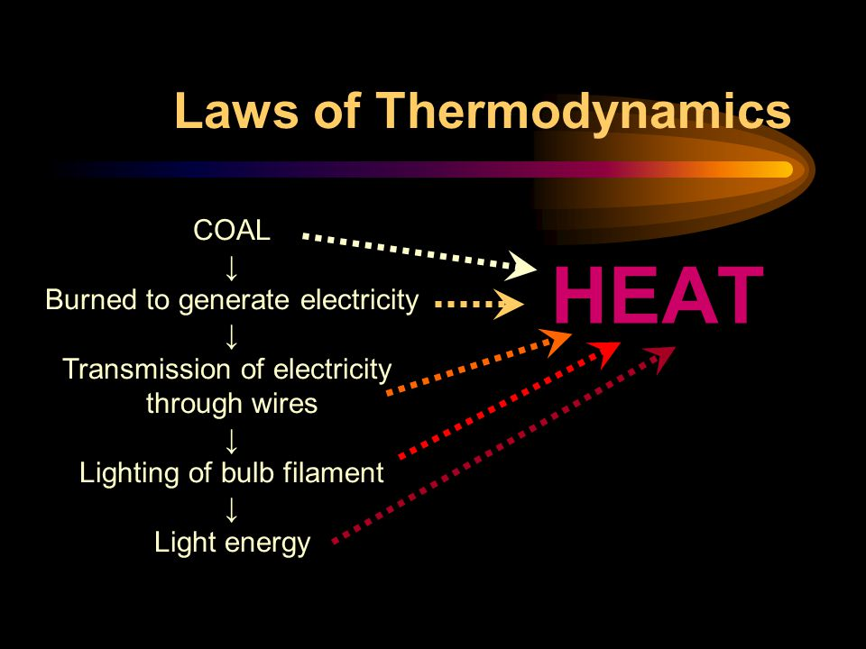 Laws of Thermodynamics HEAT COAL ↓ Burned to generate electricity ↓ Transmission of electricity through wires ↓ Lighting of bulb filament ↓ Light energy