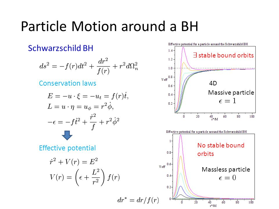 Particle Motion around a BH Schwarzschild BH Conservation laws Effective potential Massive particle Massless particle 9 stable bound orbits No stable bound orbits 4D