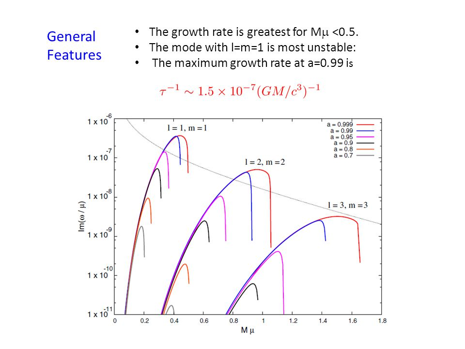 General Features The growth rate is greatest for M  <0.5.
