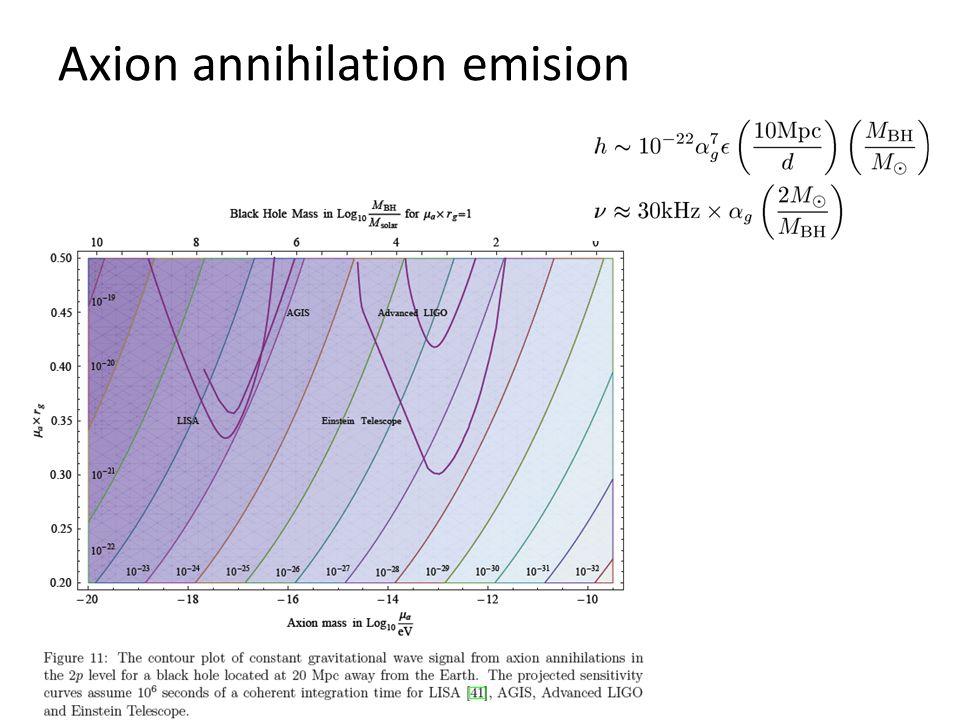 Axion annihilation emision