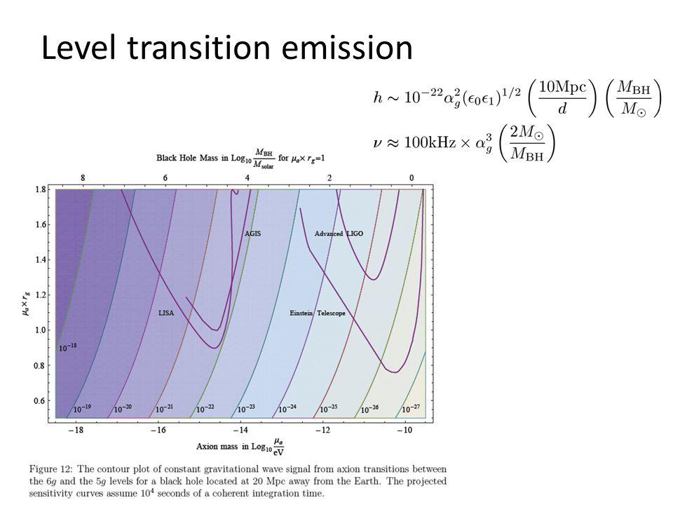 Level transition emission