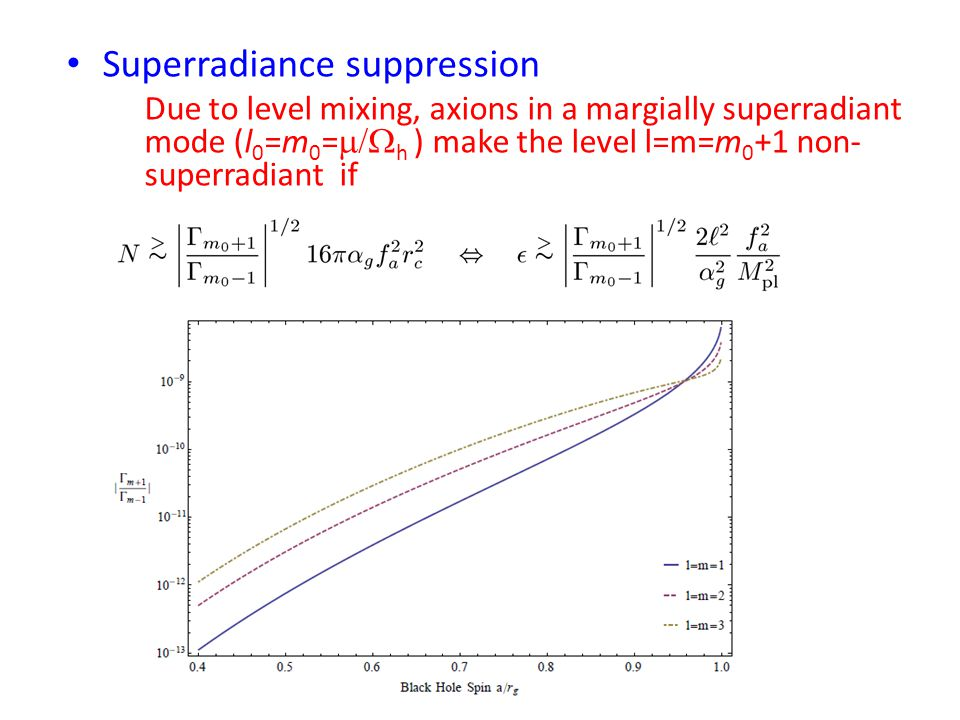 Superradiance suppression Due to level mixing, axions in a margially superradiant mode (l 0 =m 0 =  h ) make the level l=m=m 0 +1 non- superradiant