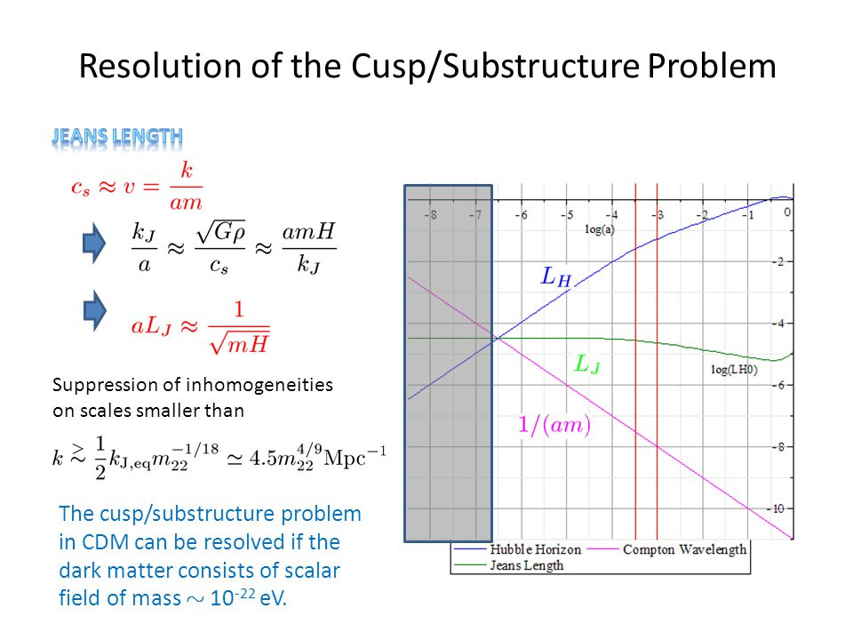 Resolution of the Cusp/Substructure Problem Suppression of inhomogeneities on scales smaller than The cusp/substructure problem in CDM can be resolved