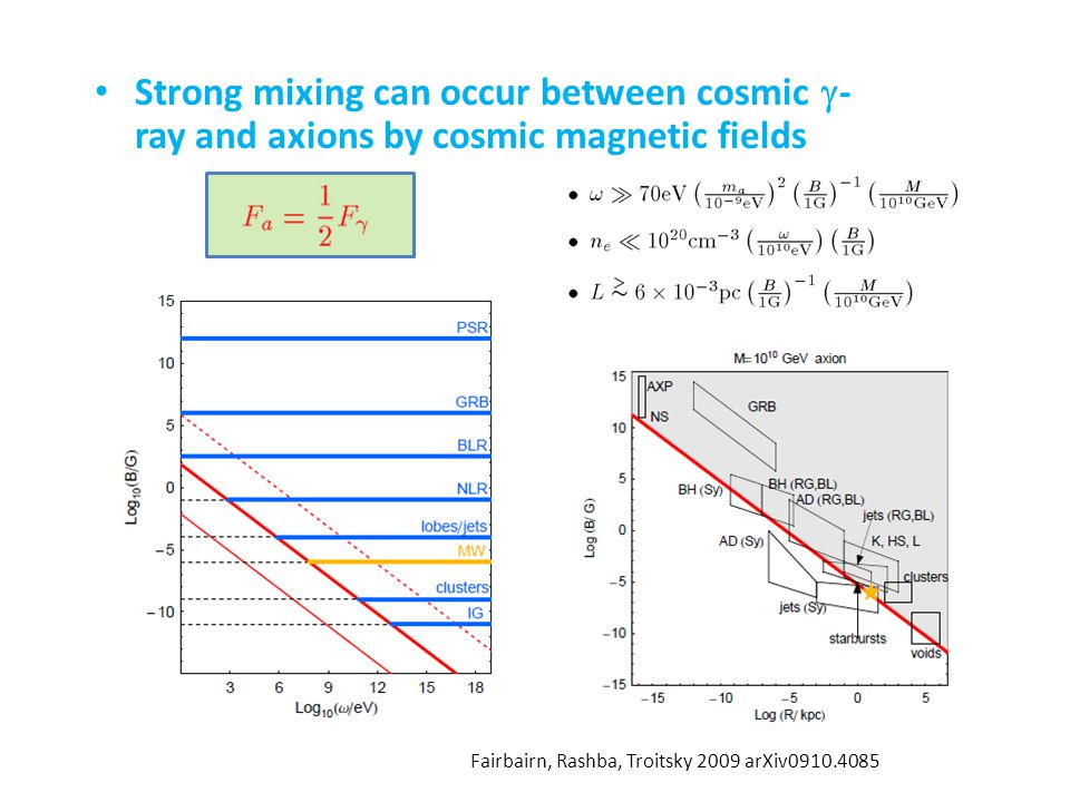 Strong mixing can occur between cosmic  - ray and axions by cosmic magnetic fields Fairbairn, Rashba, Troitsky 2009 arXiv0910.4085
