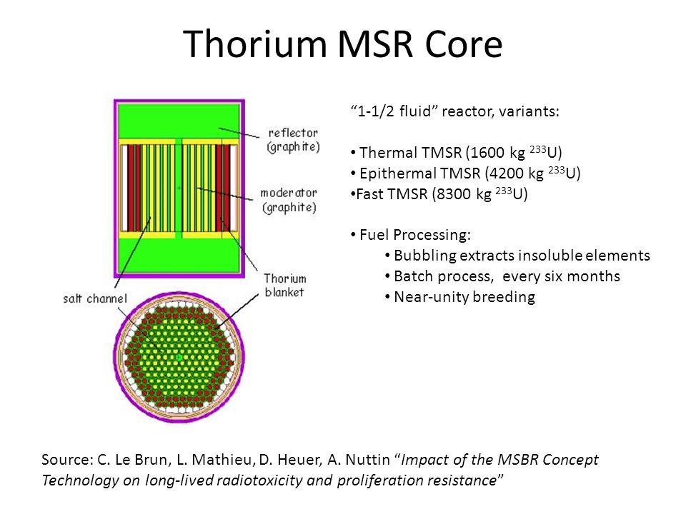 Thorium MSR Core Source: C. Le Brun, L. Mathieu, D.