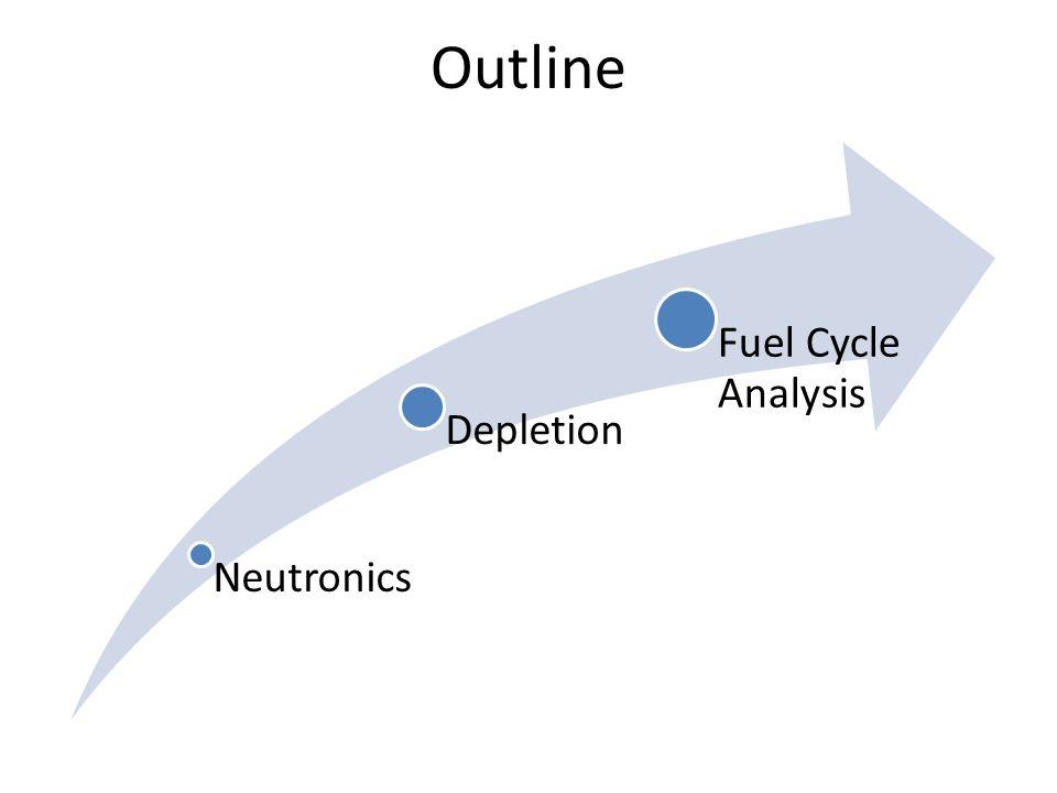Coupled Analysis Of Fluid Fuel Reactors Source: C.