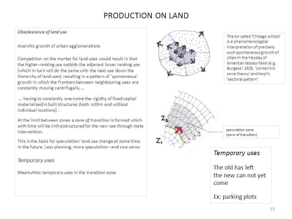 PRODUCTION ON LAND Obsolescence of land use Anarchic growth of urban agglomerations Competition on the market for land uses would result in that the higher-ranking use outbids the adjacent lower ranking use (which in turn will do the same with the next use down the hierarchy of land uses) resulting in a pattern of spontaneous growth in which the frontiers between neighbouring uses are constantly moving centrifugally......