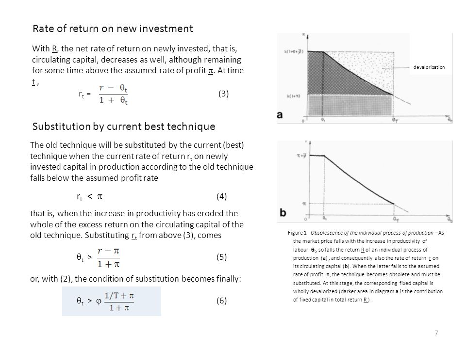 Figure 1 Obsolescence of the individual process of production –As the market price falls with the increase in productivity of labour  t, so falls the return R of an individual process of production (a), and consequently also the rate of return r on its circulating capital (b).