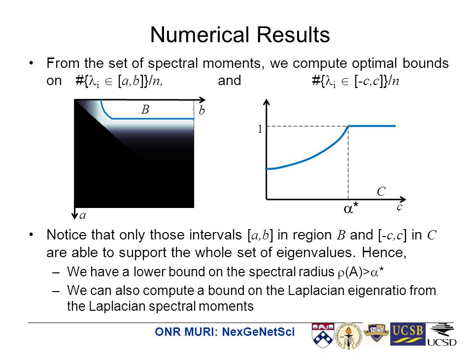 ONR MURI: NexGeNetSci From the set of spectral moments, we compute optimal bounds on #{ i  [ a,b ]}/ n, and #{ i  [ -c,c ]}/ n Notice that only those intervals [ a,b ] in region B and [ -c,c ] in C are able to support the whole set of eigenvalues.