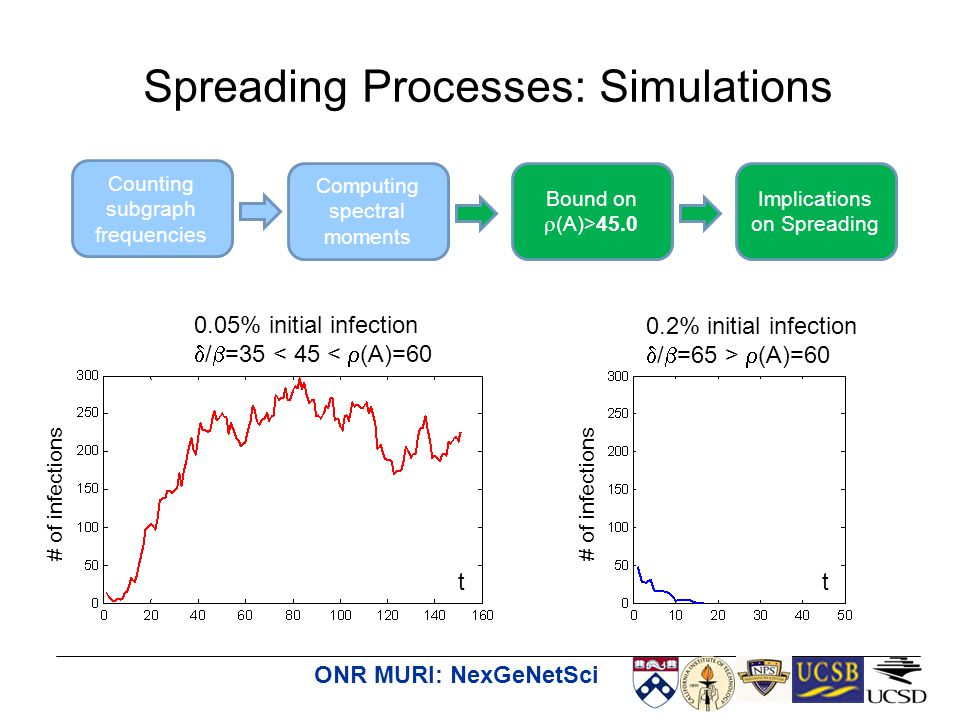ONR MURI: NexGeNetSci Spreading Processes: Simulations 0.05% initial infection  /  =35 < 45 <  (A)=60 0.2% initial infection  /  =65 >  (A)=60 Counting subgraph frequencies Computing spectral moments Bound on  (A)>45.0 Implications on Spreading # of infections tt