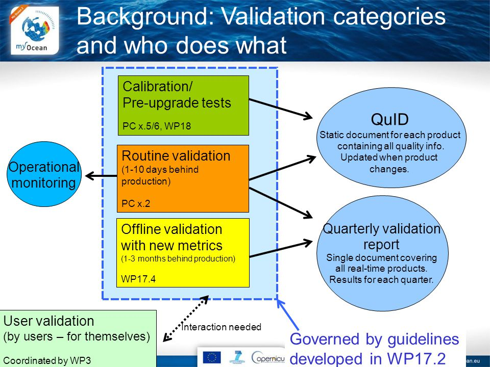 Governed by guidelines developed in WP17.2 Background: Validation categories and who does what Calibration/ Pre-upgrade tests PC x.5/6, WP18 Routine validation (1-10 days behind production) PC x.2 Offline validation with new metrics (1-3 months behind production) WP17.4 QuID Static document for each product containing all quality info.
