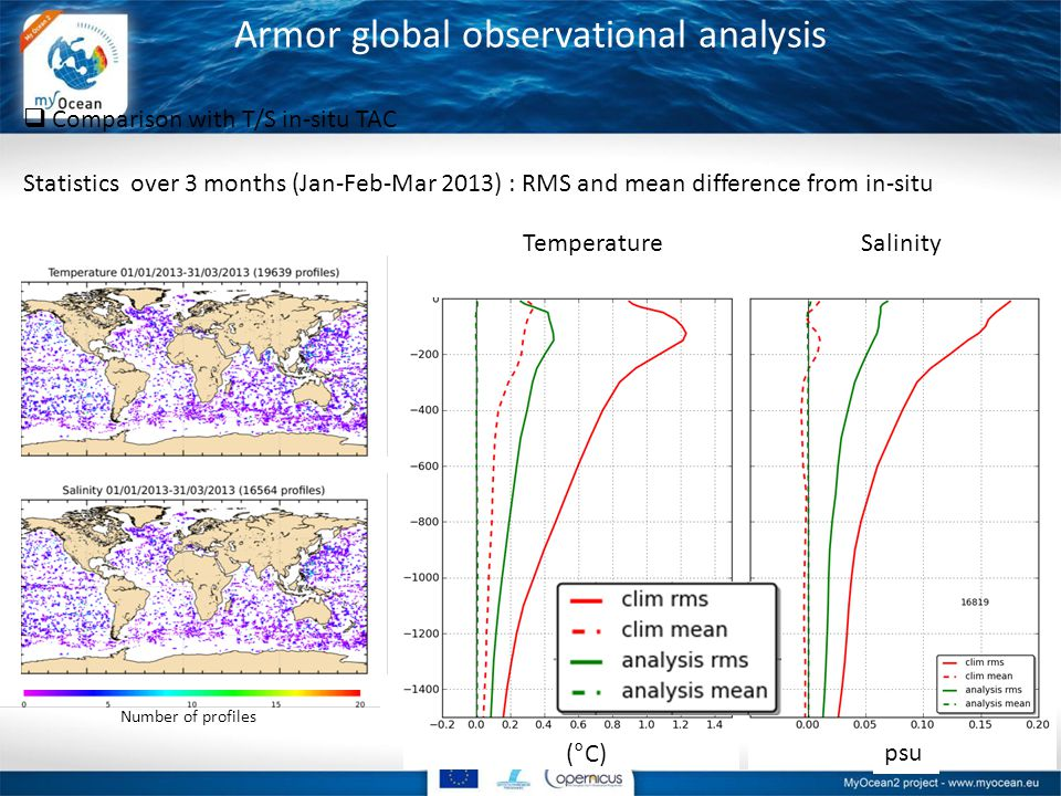 Armor global observational analysis  Comparison with T/S in-situ TAC Statistics over 3 months (Jan-Feb-Mar 2013) : RMS and mean difference from in-situ Number of profiles (°C)psu TemperatureSalinity