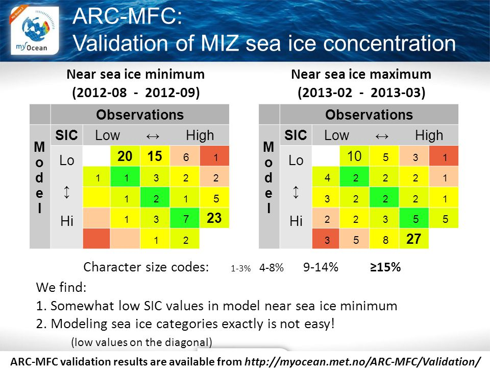 ARC-MFC: Validation of MIZ sea ice concentration Near sea ice minimum (2012-08 - 2012-09) Observations ModelModel SIC Low ↔ High Lo ↕ Hi 2015 6 1 1 1 3 2 2 1 2 1 5 1 3 7 23 1 2 Observations ModelModel SIC Low ↔ High Lo ↕ Hi 10 5 3 1 4 2 2 2 1 3 2 2 2 1 2 2 3 5 5 3 5 8 27 Near sea ice maximum (2013-02 - 2013-03) Character size codes: 1-3% 4-8% 9-14% ≥15% We find: 1.
