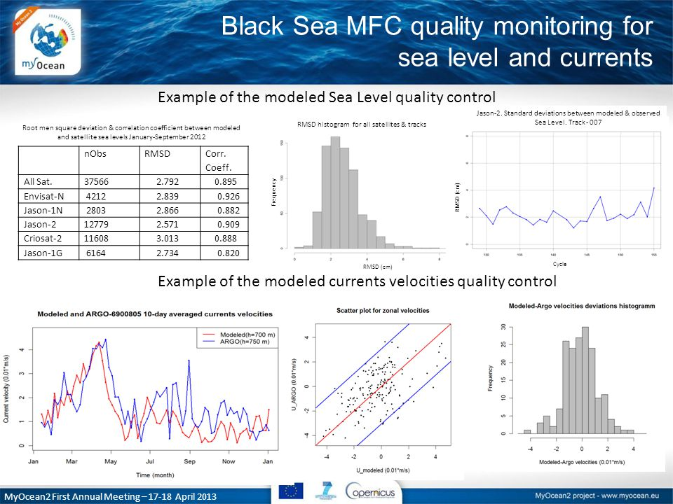 Black Sea MFC quality monitoring for sea level and currents MyOcean2 First Annual Meeting – 17-18 April 2013 nObsRMSD Corr.
