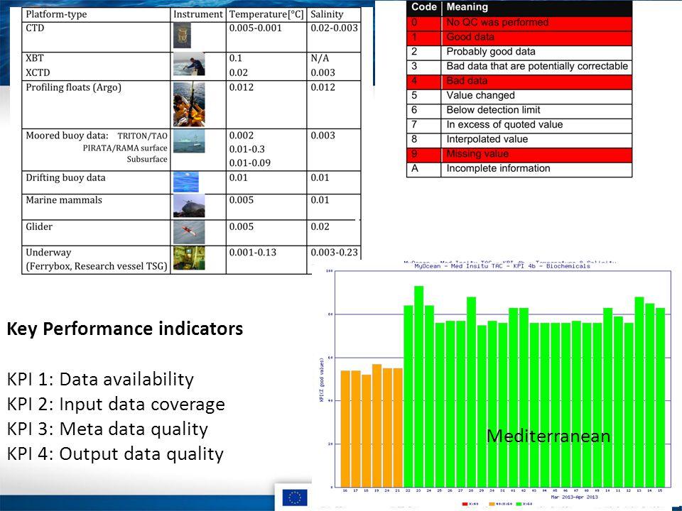 InSitu Validation Key Performance indicators KPI 1: Data availability KPI 2: Input data coverage KPI 3: Meta data quality KPI 4: Output data quality Arctic Global Mediterranean