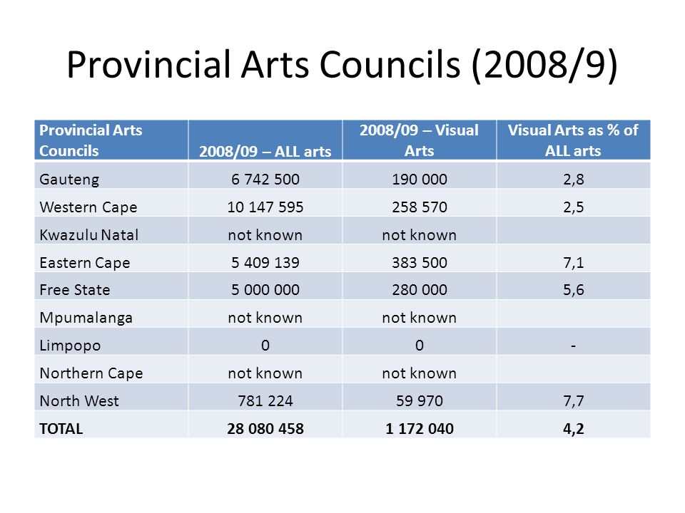 Provincial Arts Councils (2008/9) Provincial Arts Councils2008/09 – ALL arts 2008/09 – Visual Arts Visual Arts as % of ALL arts Gauteng6 742 500190 0002,8 Western Cape10 147 595258 5702,5 Kwazulu Natalnot known Eastern Cape5 409 139383 5007,1 Free State5 000 000280 0005,6 Mpumalanganot known Limpopo00- Northern Capenot known North West781 22459 9707,7 TOTAL28 080 4581 172 0404,2