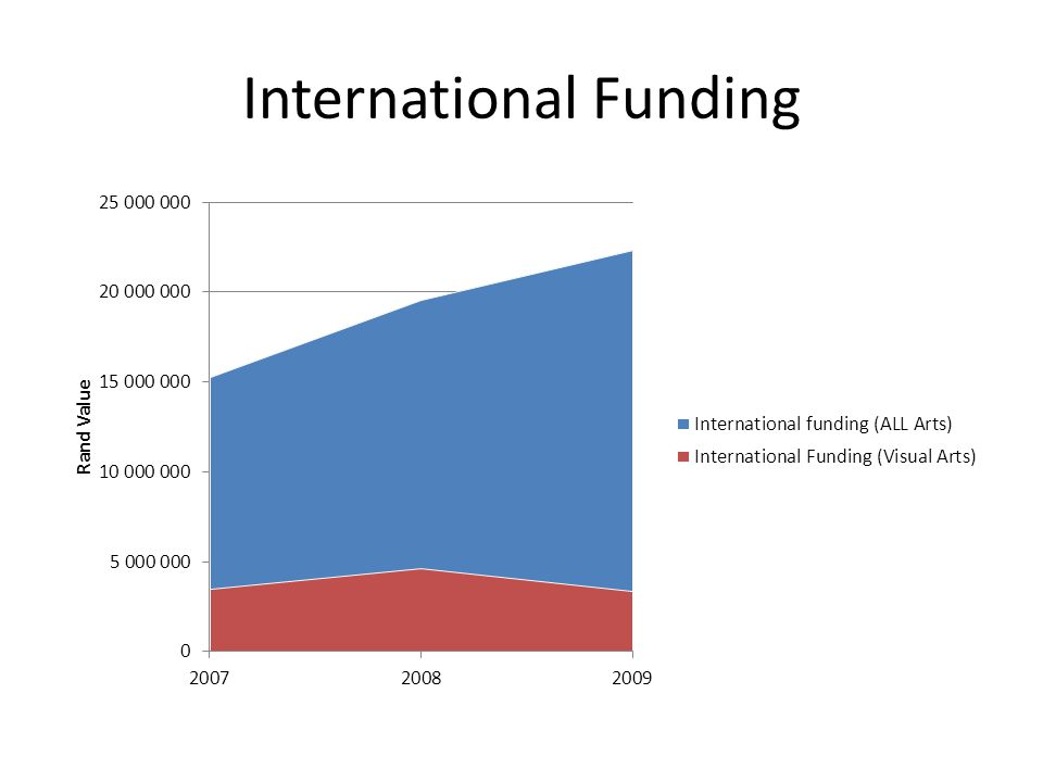International Funding