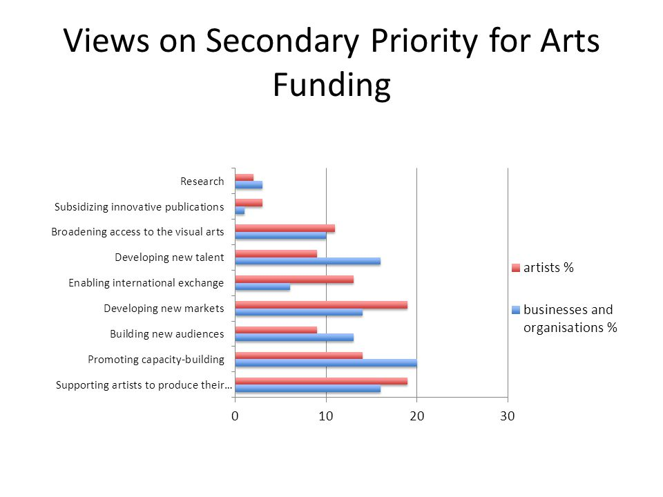 Views on Secondary Priority for Arts Funding