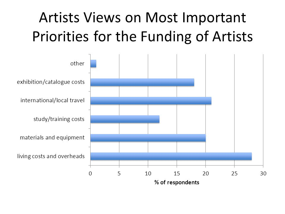 Artists Views on Most Important Priorities for the Funding of Artists
