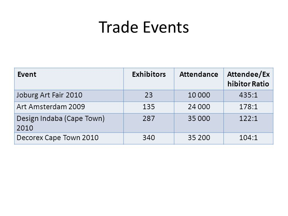 Trade Events EventExhibitorsAttendanceAttendee/Ex hibitor Ratio Joburg Art Fair 20102310 000435:1 Art Amsterdam 200913524 000178:1 Design Indaba (Cape Town) 2010 28735 000122:1 Decorex Cape Town 201034035 200104:1