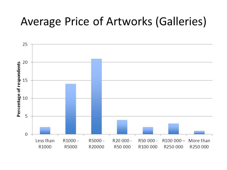 Average Price of Artworks (Galleries)
