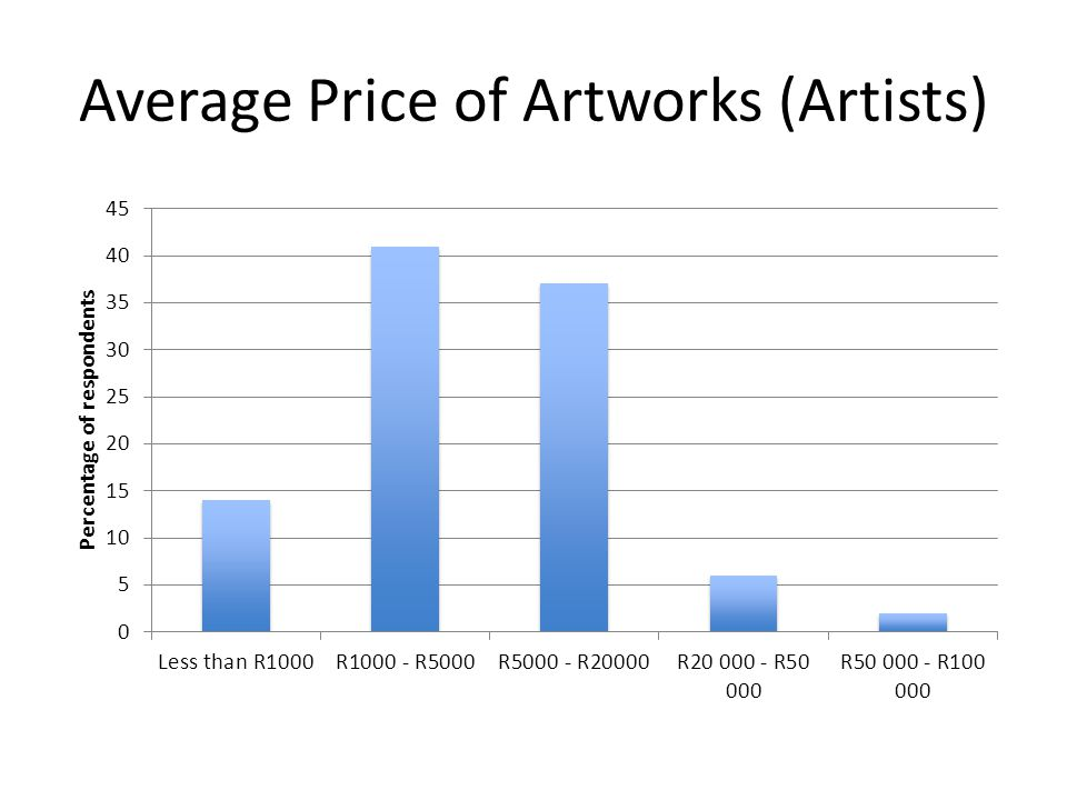 Average Price of Artworks (Artists)
