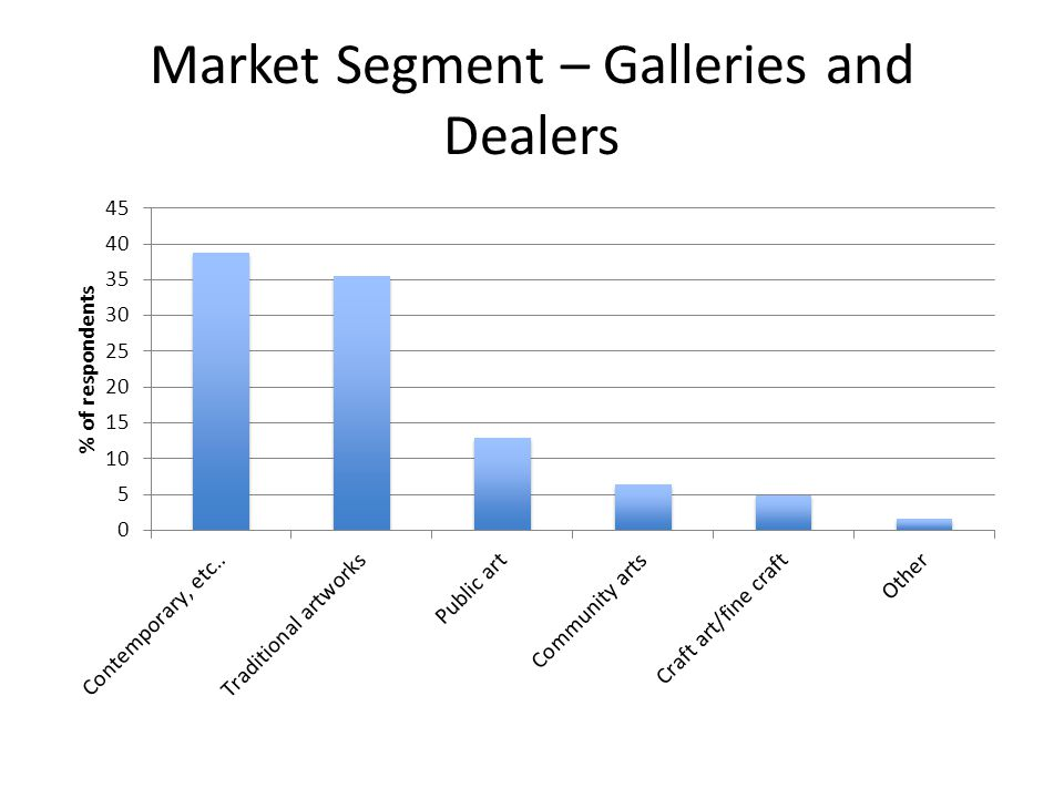 Market Segment – Galleries and Dealers