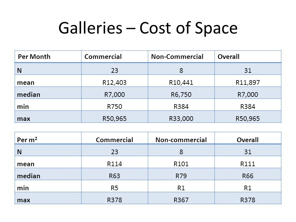 Galleries – Cost of Space Per MonthCommercialNon-CommercialOverall N23831 meanR12,403R10,441R11,897 medianR7,000R6,750R7,000 minR750R384 maxR50,965R33