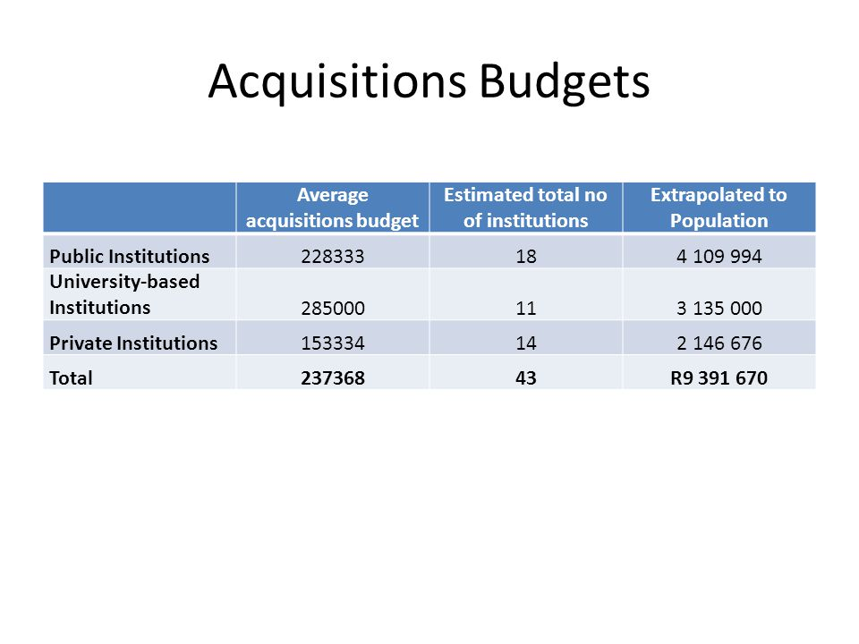 Acquisitions Budgets Average acquisitions budget Estimated total no of institutions Extrapolated to Population Public Institutions228333184 109 994 University-based Institutions285000113 135 000 Private Institutions153334142 146 676 Total23736843R9 391 670