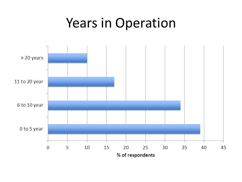 Years in Operation