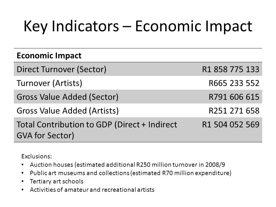 Key Indicators – Economic Impact Economic Impact Direct Turnover (Sector)R1 858 775 133 Turnover (Artists)R665 233 552 Gross Value Added (Sector)R791 606 615 Gross Value Added (Artists)R251 271 658 Total Contribution to GDP (Direct + Indirect GVA for Sector) R1 504 052 569 Exclusions: Auction houses (estimated additional R250 million turnover in 2008/9 Public art museums and collections (estimated R70 million expenditure) Tertiary art schools Activities of amateur and recreational artists