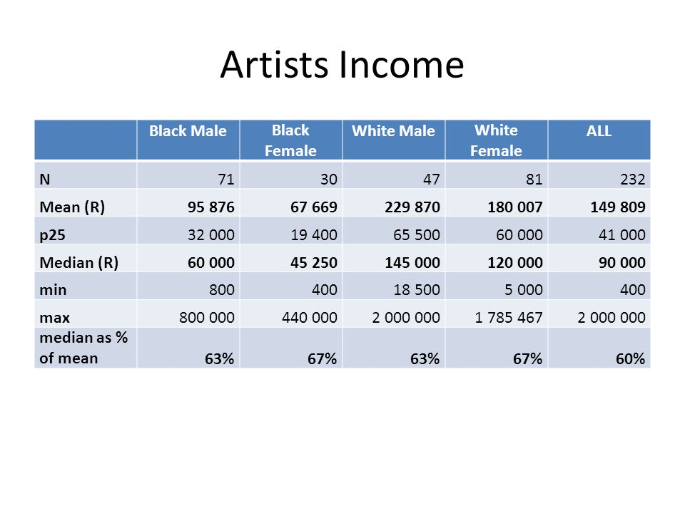 Artists Income Black MaleBlack Female White MaleWhite Female ALL N71304781232 Mean (R)95 87667 669229 870180 007149 809 p2532 00019 40065 50060 00041 000 Median (R)60 00045 250145 000120 00090 000 min80040018 5005 000400 max800 000440 0002 000 0001 785 4672 000 000 median as % of mean63%67%63%67%60%