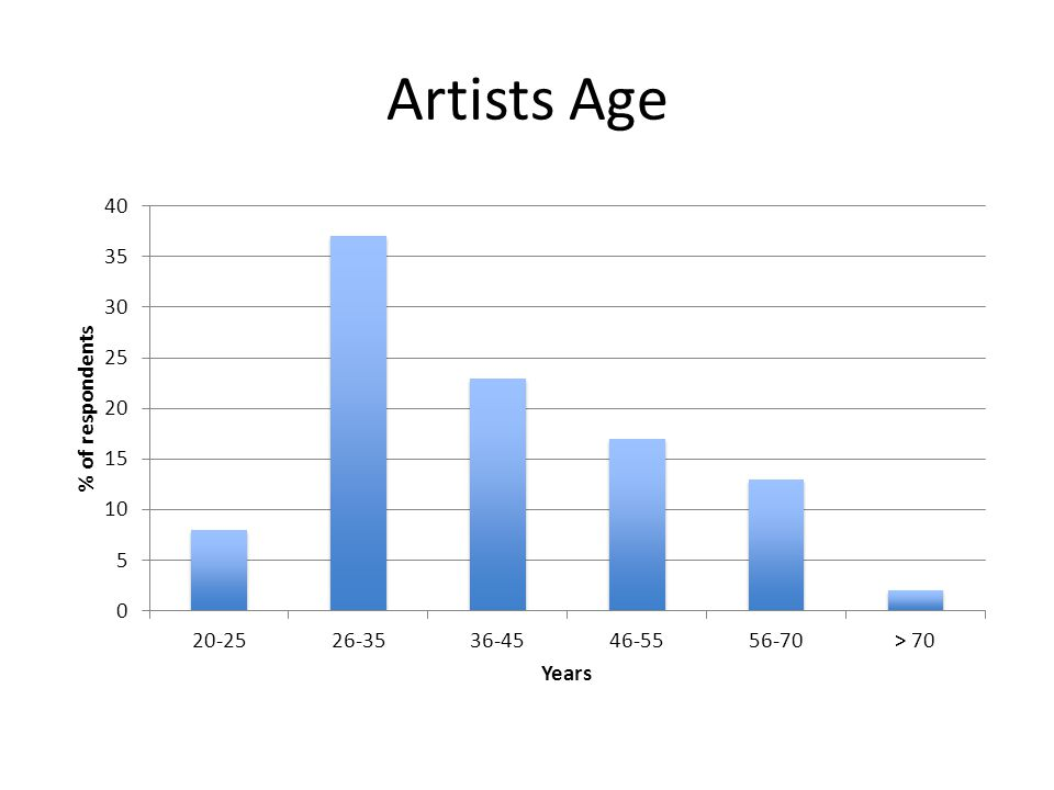 Artists Age