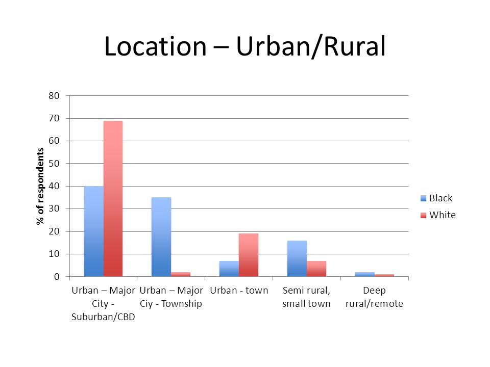Location – Urban/Rural