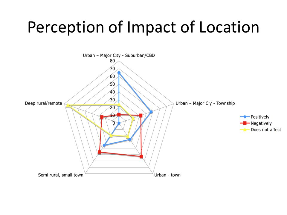 Perception of Impact of Location
