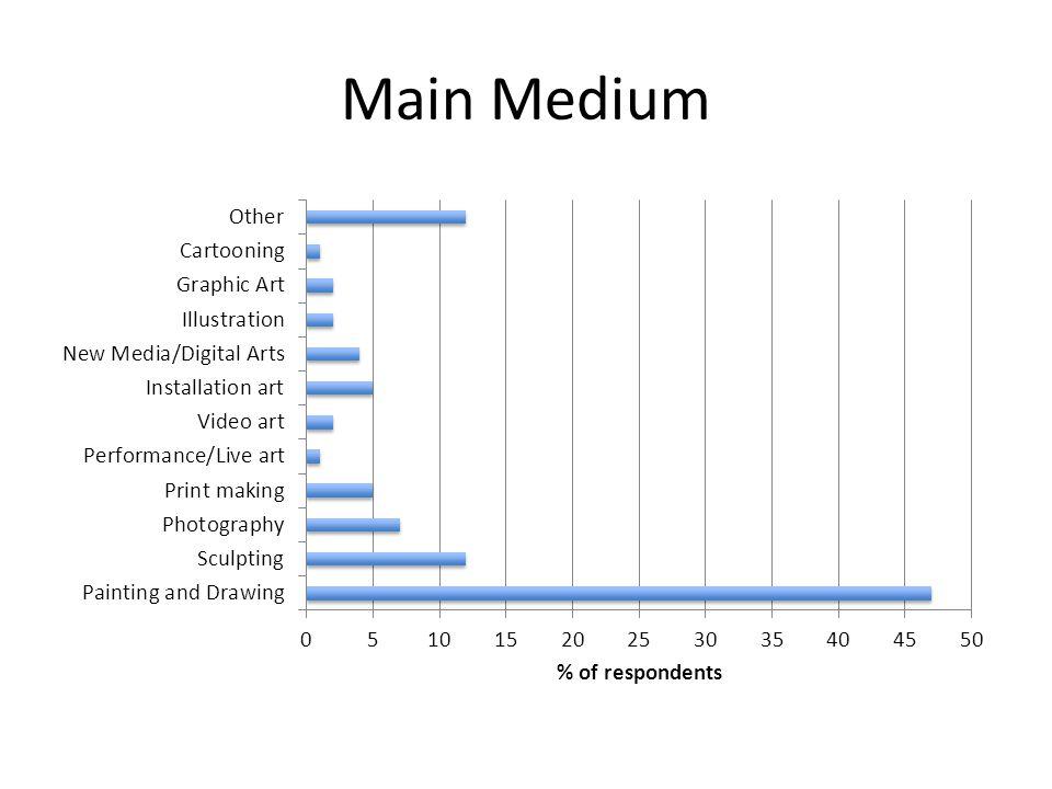 Main Medium