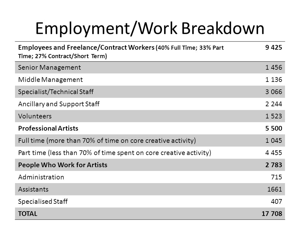 Employment/Work Breakdown Employees and Freelance/Contract Workers (40% Full Time; 33% Part Time; 27% Contract/Short Term) 9 425 Senior Management1 456 Middle Management1 136 Specialist/Technical Staff3 066 Ancillary and Support Staff2 244 Volunteers1 523 Professional Artists5 500 Full time (more than 70% of time on core creative activity)1 045 Part time (less than 70% of time spent on core creative activity)4 455 People Who Work for Artists2 783 Administration715 Assistants1661 Specialised Staff407 TOTAL17 708