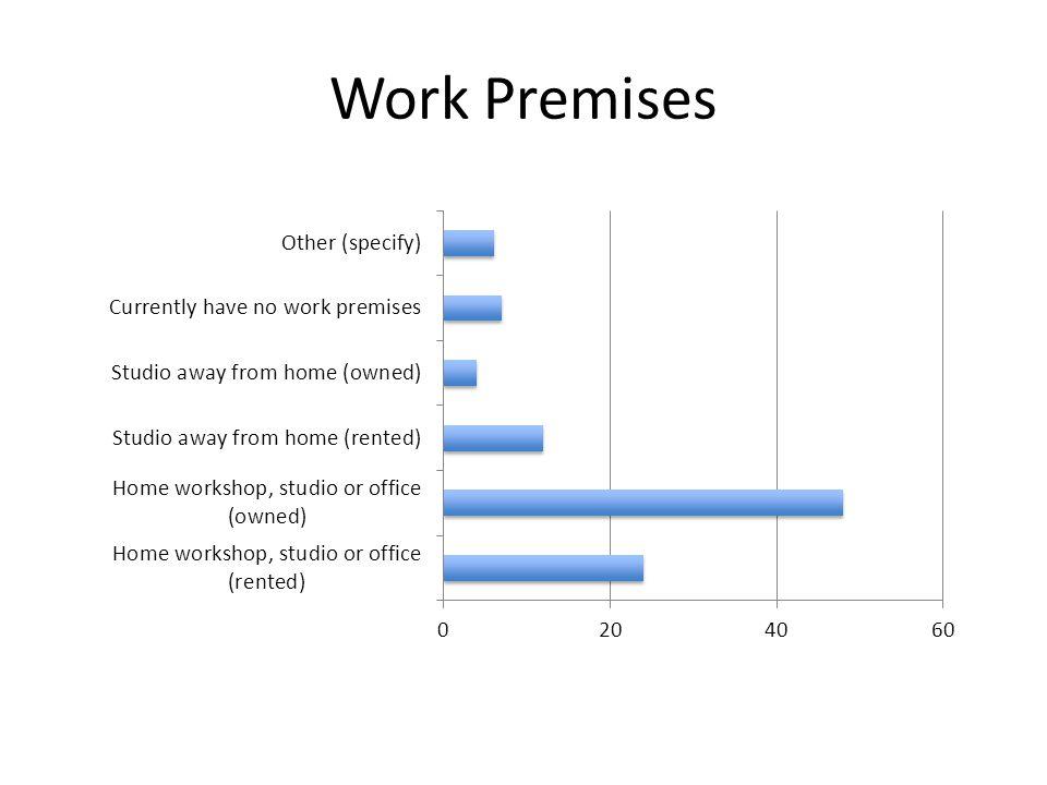 Work Premises