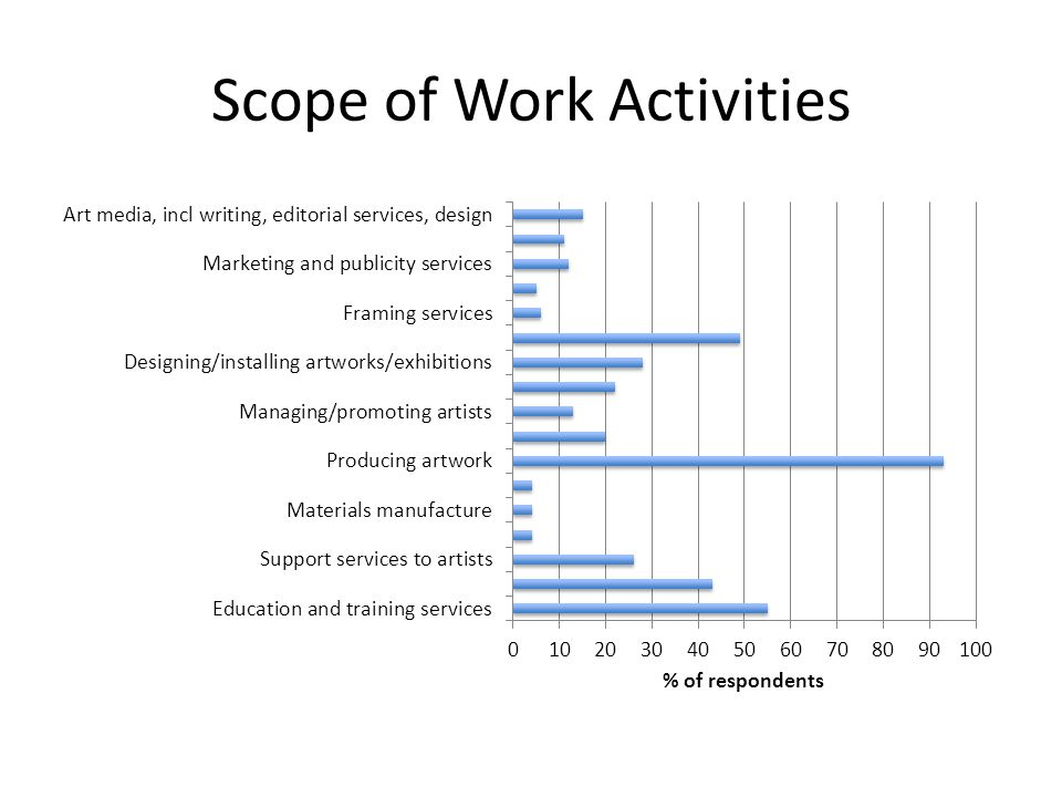 Scope of Work Activities