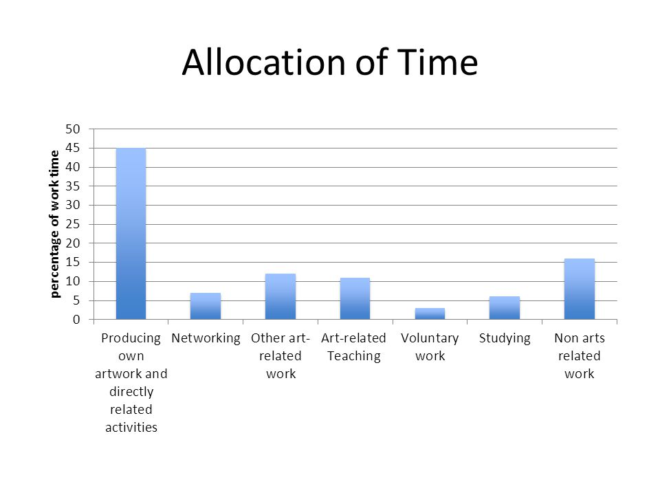 Allocation of Time