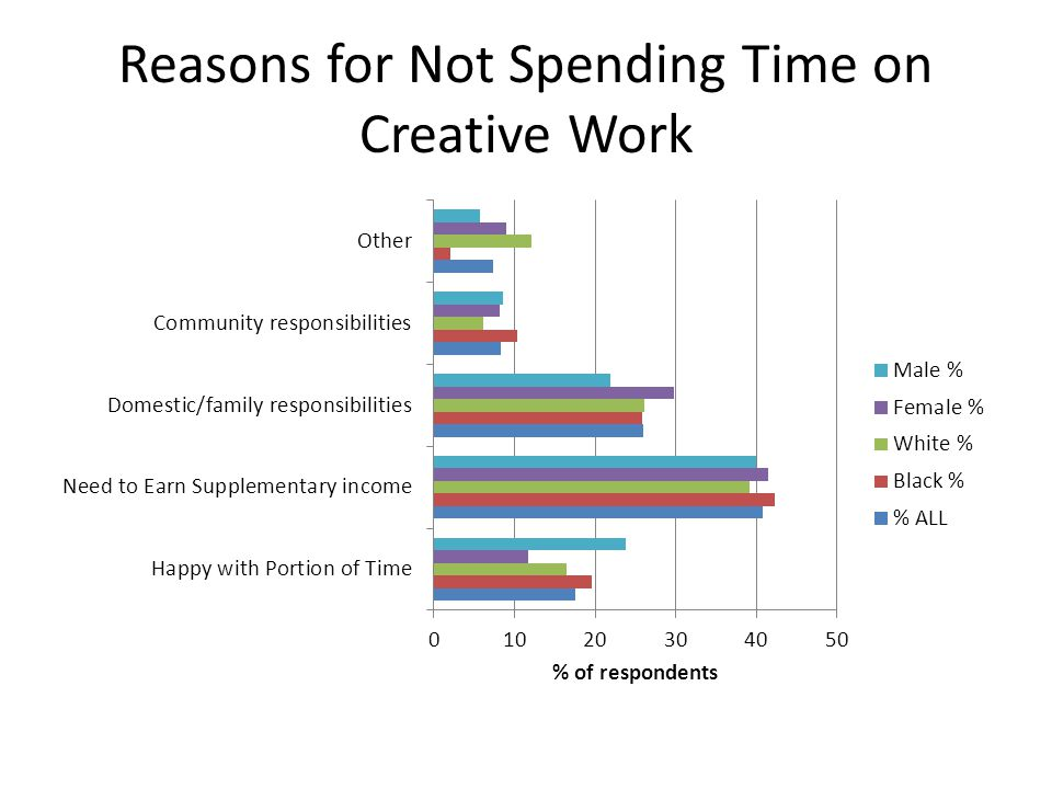 Reasons for Not Spending Time on Creative Work